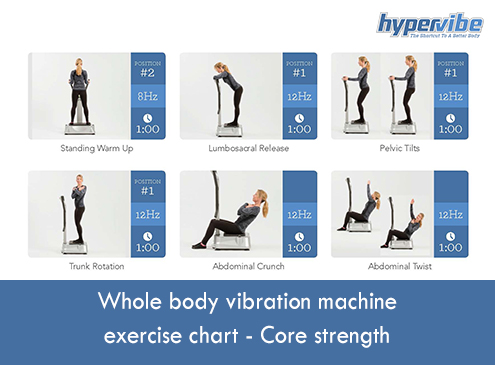 47d9566be857a Whole body vibration machine exercise chart – Core strengthHypervibe ...