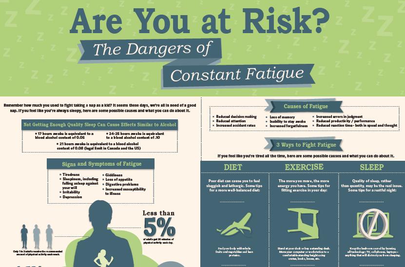 chronic fatigue infographic