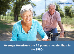 Average Americans are 15 pounds heavier than in the 1990s